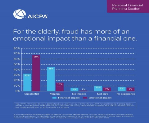 For the elderly, fraud has more of an emotional impact than a financial one. (Graphic: Business Wire)
