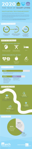 Year of Smart Living Survey Infographic (Graphic: Business Wire)