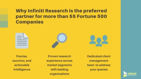 Why Infiniti Research is the preferred partner for more than 55 Fortune 500 Companies. (Graphic: Business Wire)