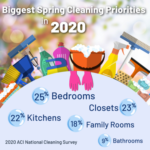 The American Cleaning Institute's latest National Cleaning Survey reveals Americans' top spring cleaning priorities. (Graphic: Business Wire)