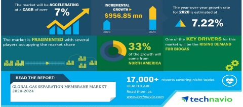 Technavio has announced its latest market research report titled Global Gas Separation Membrane Market 2020-2024 (Graphic: Business Wire)