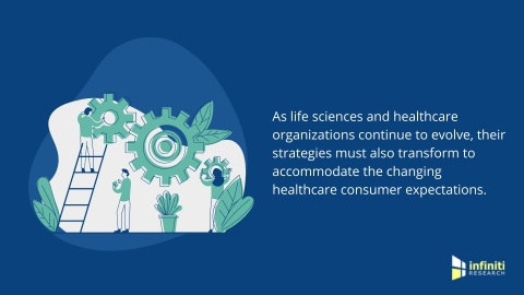 Exploring new horizons of consumer engagement in healthcare. (Graphic: Business Wire)