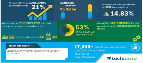 Technavio has announced its latest market research report titled Global Electric Vehicle Motor Market 2020-2024 (Graphic: Business Wire)