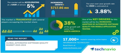 Technavio has announced its latest market research report titled Global Automated Software Quality Market 2020-2024 (Photo: Business Wire)