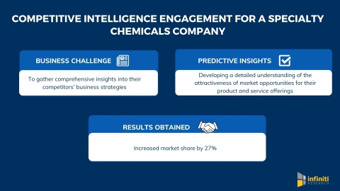 Infiniti's Competitive Intelligence Engagement Helped a Specialty Chemicals Company Increase Market Share by 27% (Graphic: Business Wire)