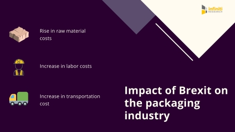 Analyzing the impact of Brexit on the cost structure of packaging industry. (Graphic: Business Wire)