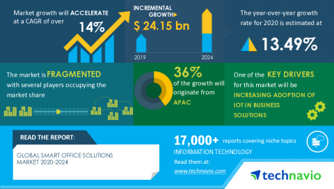 Technavio has announced its latest market research report titled Global Smart Office Solutions Market 2020-2024 (Graphic: Business Wire)