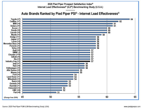 2020 Pied Piper PSI Internet Lead Effectiveness Auto Industry Study (Graphic: Business Wire)