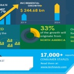 Global Superfoods Market 2020-2024 | Evolving Opportunities with Archer-Daniels-Midland Co. and Creative Nature Ltd. | Technavio