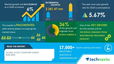 Technavio has announced its latest market research report titled Global Flow Computer Market 2020-2024 (Graphic: Business Wire)