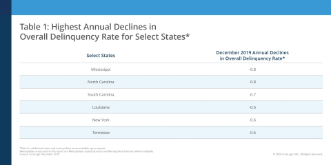Highest Annual Declines in Overall Delinquency Rate for Select States; CoreLogic December 2019 (Graphic: Business Wire)
