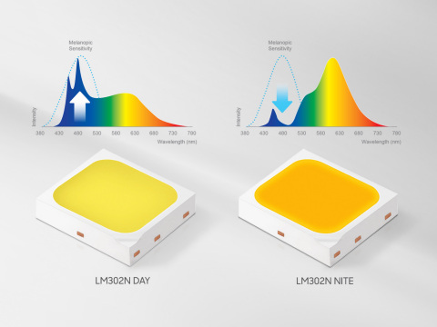Samsung Human-centric LED packages - LM302N (Graphic: Business Wire)