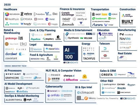 Citrine Informatics (citrine.io) named to the 2020 CB Insights AI 100 list of the most innovative artificial intelligence startups (Graphic: Business Wire)