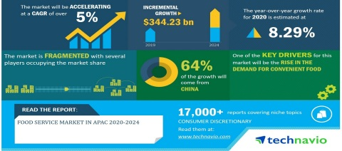 Technavio has announced its latest research report titled Food Service Market in APAC 2020-2024 (Graphic: Business Wire)