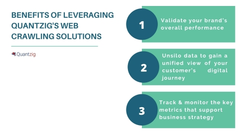 BENEFITS OF LEVERAGING QUANTZIG'S WEB CRAWLING SOLUTIONS  (Graphic: Business Wire)