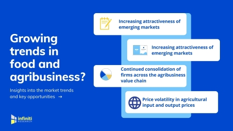 Trends in food and agribusiness. (Graphic: Business Wire)
