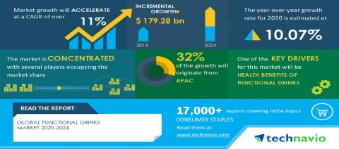 Technavio has announced its latest market research report titled Global Functional Drinks Market 2020-2024 (Photo: Business Wire)
