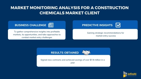 Infiniti's Market Monitoring Analysis Helped a Construction Chemicals Market Client Achieve Savings of Over $7.8 Million in a Year (photo: Business Wire)