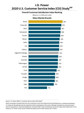 J.D. Power 2020 Customer Satisfaction Index (CSI) (Graphic: Business Wire)