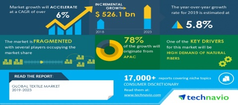 Technavio has announced its latest market research report titled Global Textile Market 2019-2023 (Graphic: Business Wire)