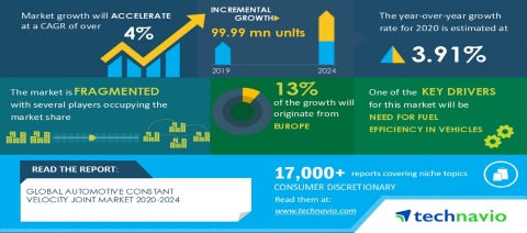 Technavio has announced its latest market research report titled Global Automotive Constant Velocity Joint Market 2020-2024 (Graphic: Business Wire).