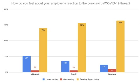 Are employers underreacting or overreacting to COVID-19? (Graphic: Business Wire)