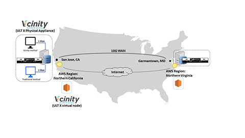 Vcinity Test Bed (Source: Enterprise Strategy Group)