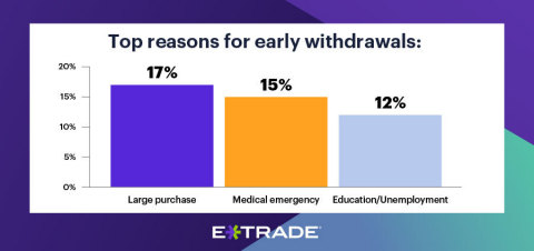 Retirement takes a backseat with nearly half of this population taking early withdrawals (Graphic: Business Wire)