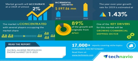 Technavio has announced its latest market research report titled Global Marine Propulsion Engine Market 2019-2023 (Photo: Business Wire)