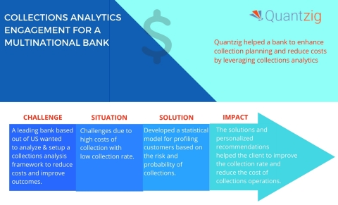 COLLECTIONS ANALYTICS ENGAGEMENT FOR A MULTINATIONAL BANK (Graphic: Business Wire)