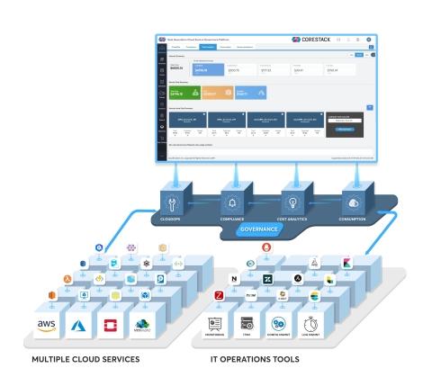 CoreStack Enterprise Cloud Governance (Photo: Business Wire)
