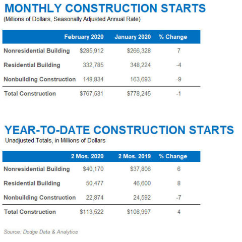 February 2020 Construction Starts (Graphic: Businsess Wire)