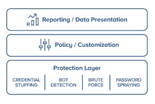 Kount Control is the industry's first adaptive protection solution to stop account takeover fraud. (Graphic: Business Wire)