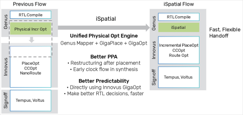 The Cadence digital full flow has been enhanced to further optimize power, performance and area (PPA) results across a variety of application areas including automotive, mobile, networking, high-performance computing and artificial intelligence (AI). (Graphic: Business Wire)