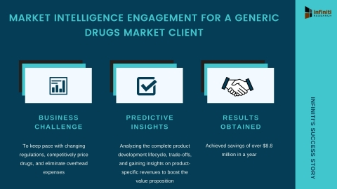 A US-Based Generic Drugs Market Client Achieved Savings of Over $8.8 Million with Market Intelligence Engagement (Photo: Business Wire)
