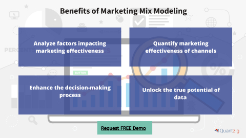 Benefits of Marketing Mix Modeling (Graphic: Business Wire).