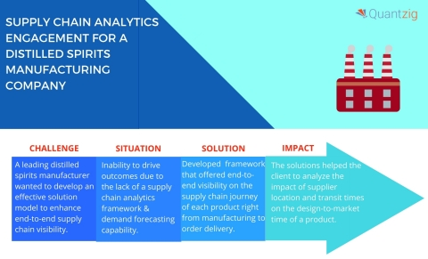SUPPLY CHAIN ANALYTICS ENGAGEMENT SUMMARY (Graphic: Business Wire)