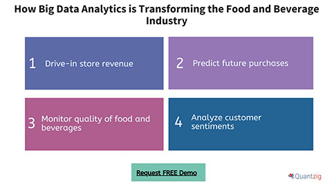 How Big Data Analytics is Transforming the Food and Beverage Industry