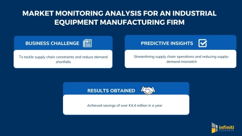 Infiniti Helped an Industrial Equipment Manufacturing Firm Reduce Overhead Expenses and Realize Savings of Over €4.4 Million with Market Monitoring Analysis (Graphic: Business Wire)