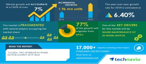Technavio has published a latest market research report titled Global Two-wheeler In-wheel Motor Market 2019-2023 (Graphic: Business Wire).