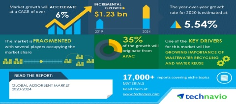 Technavio has published a latest market research report titled Global Adsorbent Market 2020-2024 (Graphic: Business Wire)