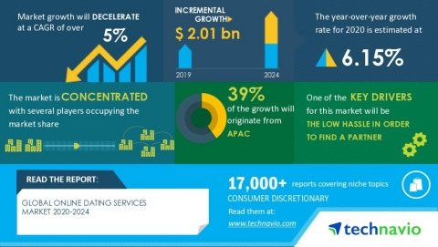 Technavio has published a latest market research report titled Global Online Dating Services Market 2020-2024 (Graphic: Business Wire)