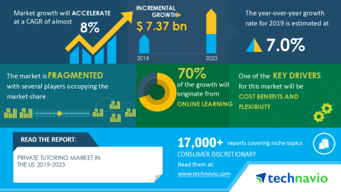 Technavio has published a latest market research report titled Private Tutoring Market in the US 2019-2023 (Graphic: Business Wire)