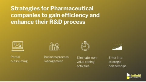 How pharma companies can reduce costs and boost efficiency. (Graphic: Business Wire)
