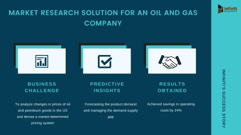 Infiniti's Market Research Solution Helped a Company in the Oil and Gas Industry Achieve Savings in Operating Costs by 24% (Graphic: Business Wire)