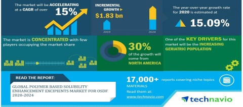 Technavio has published a latest market research report titled Global Polymer Based Solubility Enhancement Excipients Market for OSDF 2020-2024 (Graphic: Business Wire)