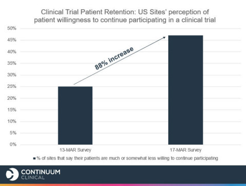 Compared to sites in the US that completed the survey on March 13, sites that completed the survey on March 17 are 88% more likely to say that COVID-19 has reduced current patient willingness to continue participating in the clinical trials they are enrolled in. (Graphic: Business Wire)