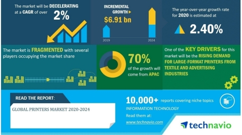 Technavio has published a latest market research report titled Global Printers Market 2020-2024 (Graphic: Business Wire)