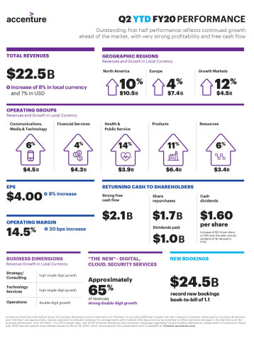 YTD FY20 Earnings Infographic (Graphic: Business Wire)