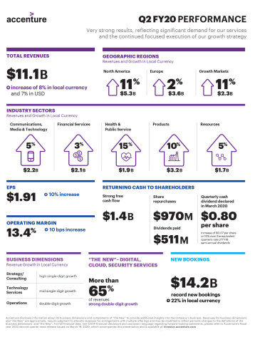 2QFY20 Earnings Infographic (Graphic: Business Wire)